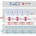 F5 SDN Architecture
